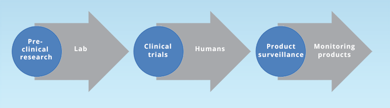 General Facts Clinical Trials